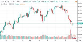 ドル/円日足チャート(チャートはTradingView)