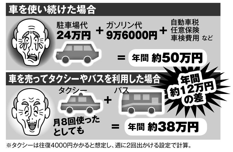 車を売却すればタクシー生活でも年間12万円浮く計算に