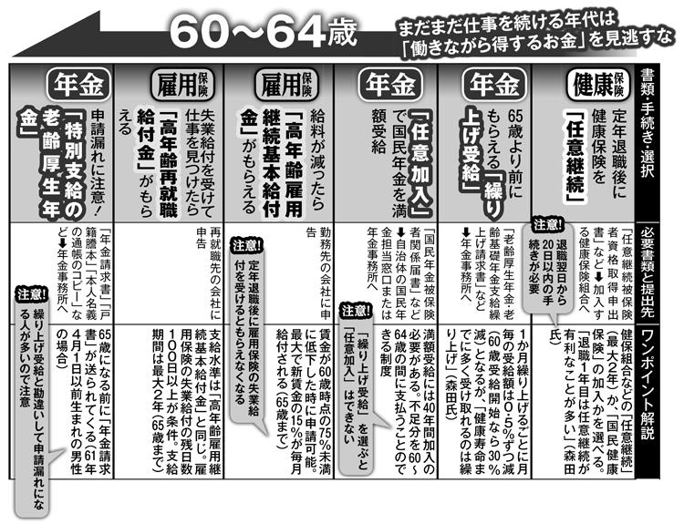 60~64歳でやるべき手続きカレンダー