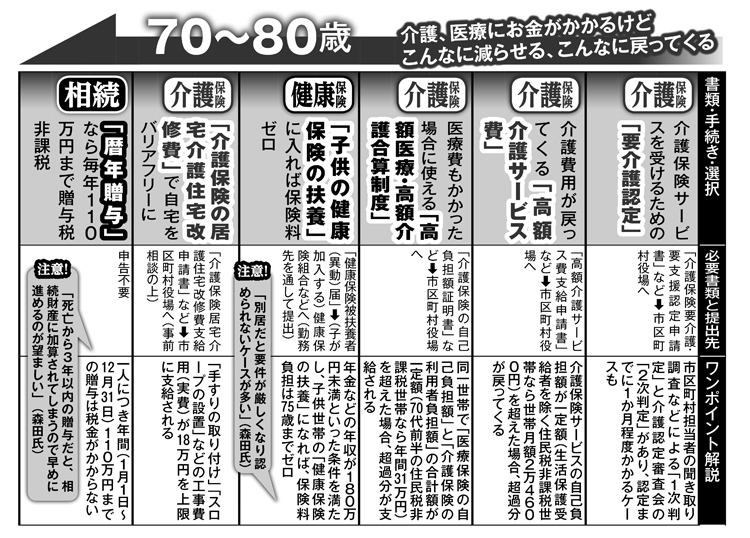 70~80歳でやるべき手続きカレンダー(介護保険他)
