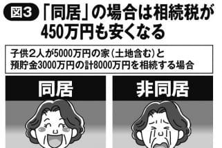 老親と同居すべきか、別居すべきか 相続税で450万円の差も