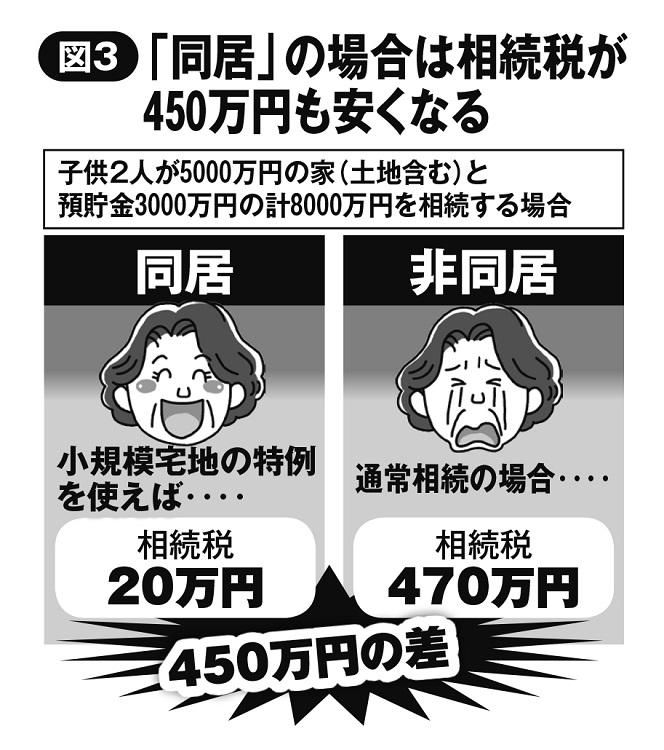 親と「同居」の場合は相続税が450万円も安くなる
