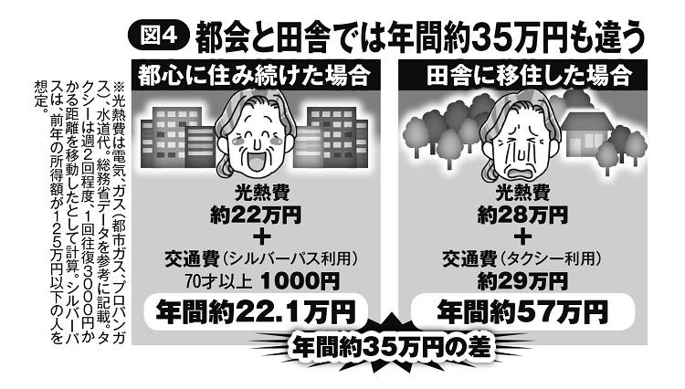 都会と田舎では光熱費&交通費だけで年間約35万円も違う