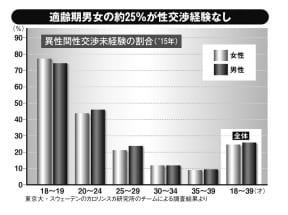 日本の適齢期男女の約25%が性交渉経験なし