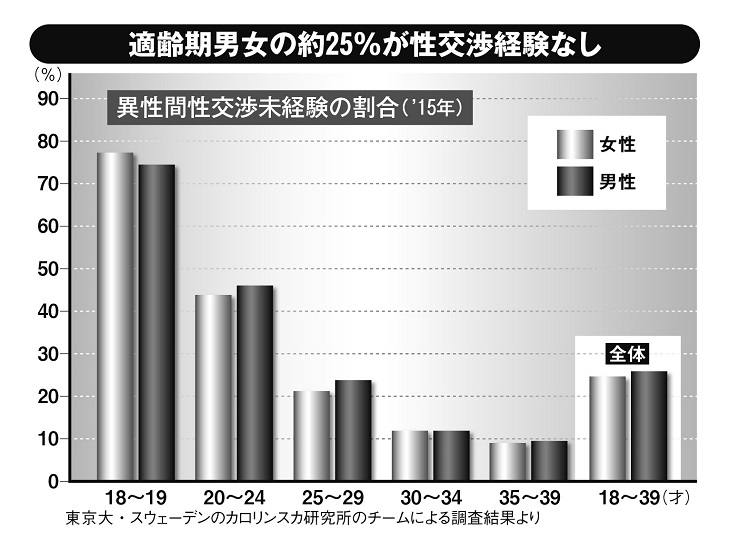 恋愛や結婚をしたくてもできない日本の若者たち