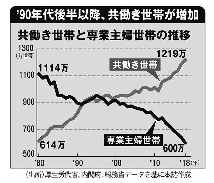 1990年代後半以降、共働き世帯が増加