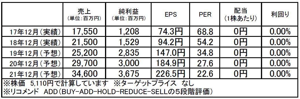 ビジョン(9416):市場平均予想(単位:百万円)