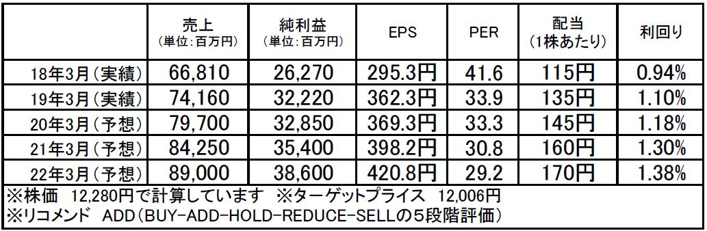 オービック(4684):市場平均予想(単位:百万円)