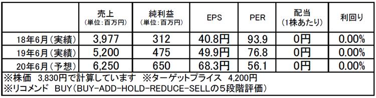 ファイバーゲート(9450):市場平均予想(単位:百万円)