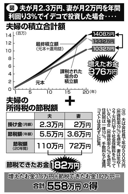 夫が月2.3万円、妻が月2万円を年間利回り3%でイデコで投資した場合のシミュレーション