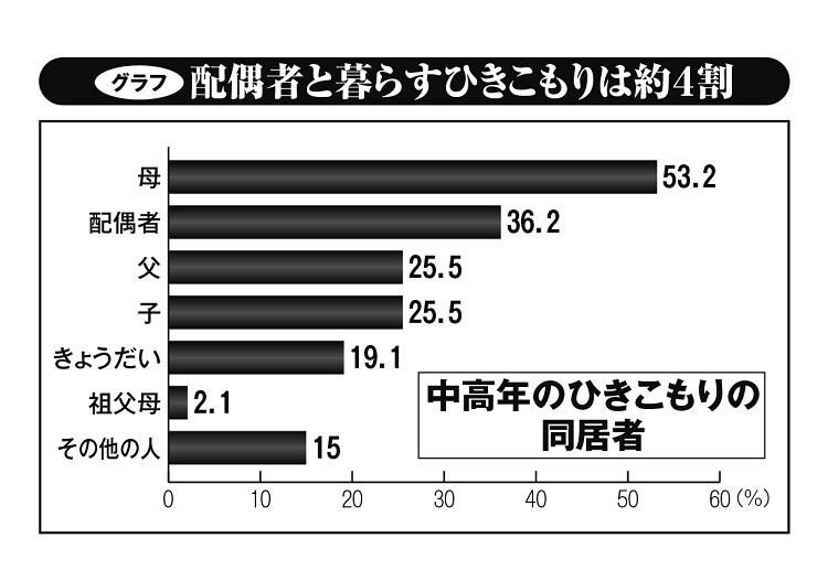 配偶者と暮らす中高年のひきこもりは約4割(内閣府「生活状況に関する調査(平成30年度)より作成)