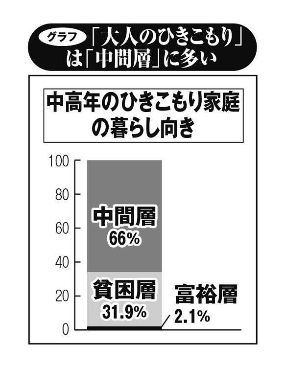 「大人のひきこもり」は「中間層」多い(内閣府「生活状況に関する調査(平成30年度)より作成)