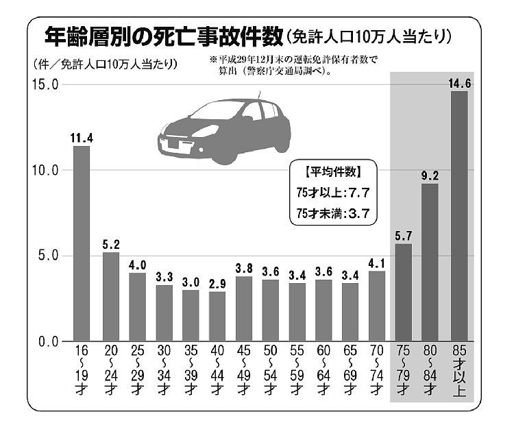 年齢層別の死亡事故件数(免許人口10万人当たり)