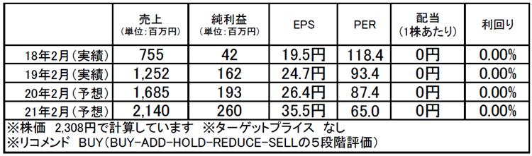 識学(7049):市場平均予想(単位:百万円)