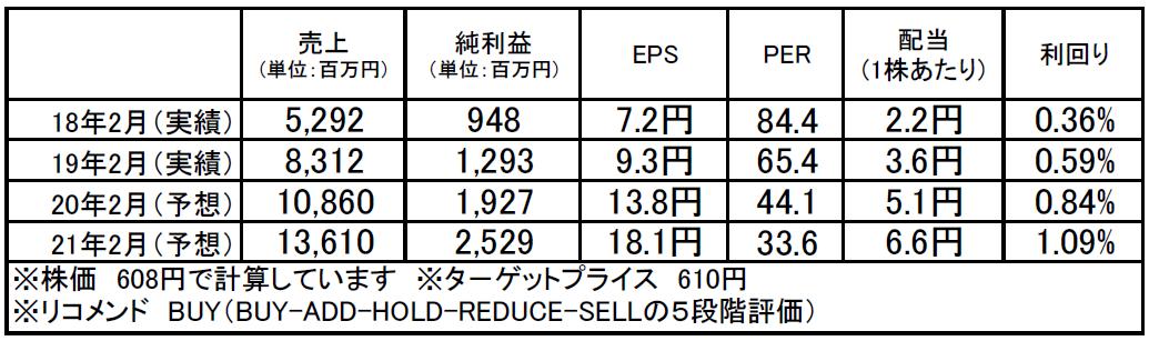 北の達人コーポレーション(2930):市場平均予想(単位:百万円)