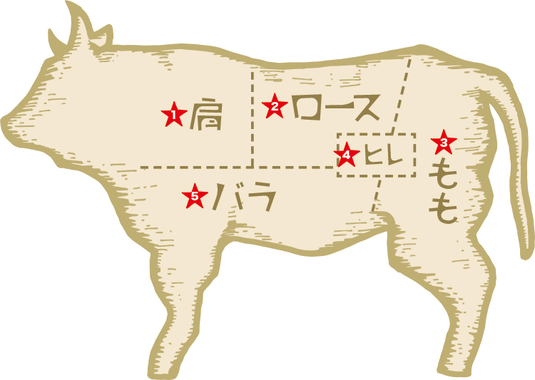 輸入牛の部位別の味や品質の違いは?