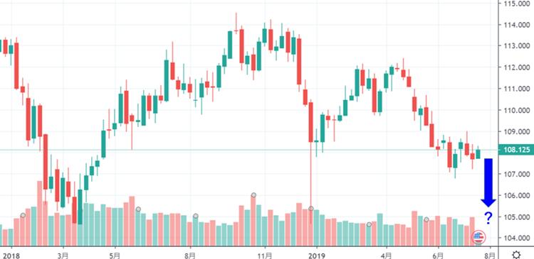 ドル/円の週足を見ても上値が重く、この状態が続くと下落の可能性が高まる(チャートはTradingView)