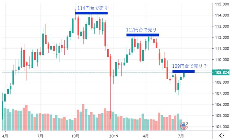 昨年からドル/円の上値を抑えていたのは日本の機関投資家か(チャートはTradingView)
