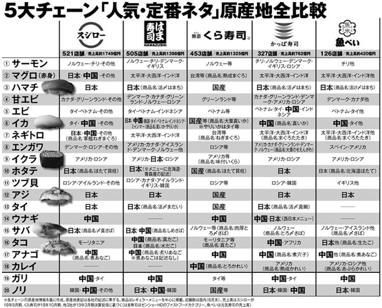 5大チェーン「人気・定番ネタ」原産地全比較
