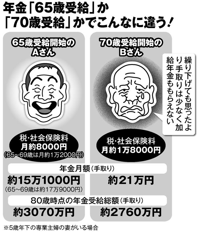 年金「65歳受給」か「70歳受給」かでこんなに違う