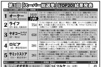 2位ライフ、3位ヤオコー… 「スーパー総選挙」上位組は何が凄い?