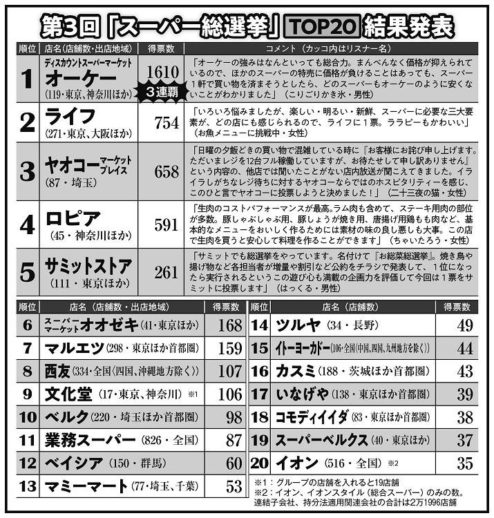 第3回「スーパー総選挙」トップ20結果発表