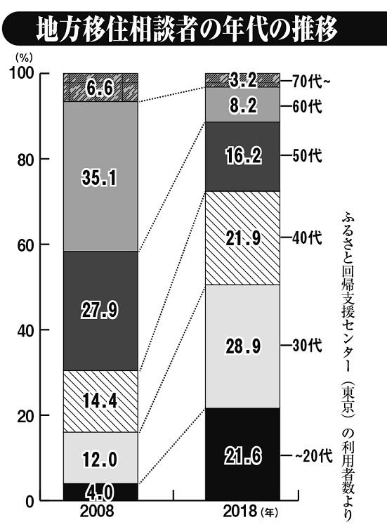 地方移住相談者の年代の推移(2008年と2018年)