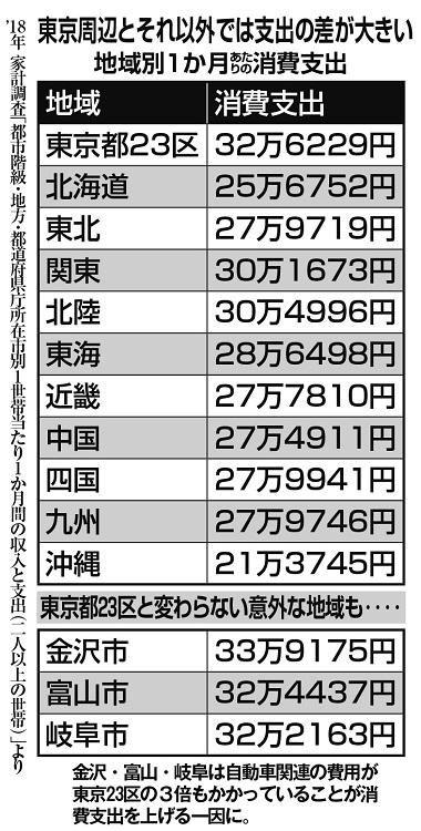 東京周辺とそれ以外では支出の差が大きい(地域別1か月あたりの消費支出)