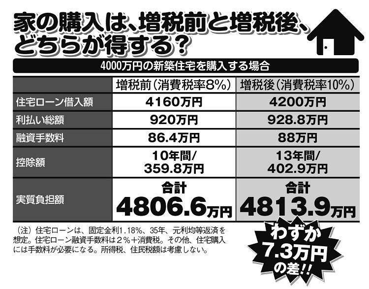 家の購入は増税前と増税後、どちらが得する?