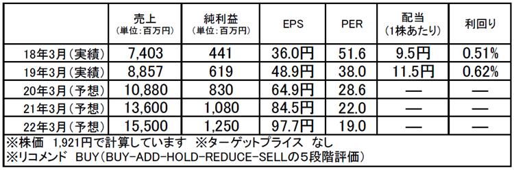 メンバーズ(2130):市場平均予想(単位:百万円)