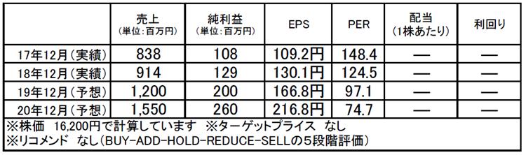 シノプス(4428):市場平均予想(単位:百万円)