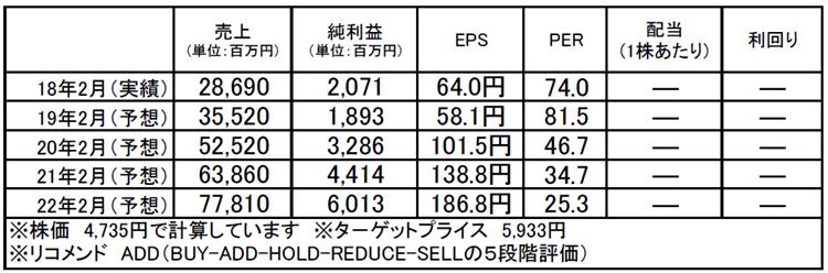 ティーケーピー(3479):市場平均予想(単位:百万円)