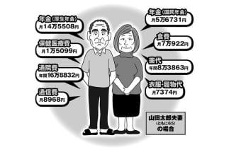 日本の高齢者の「平均値」から見るお金事情