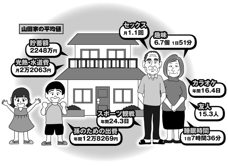 日本の高齢者の「平均値」から見るライフスタイルは