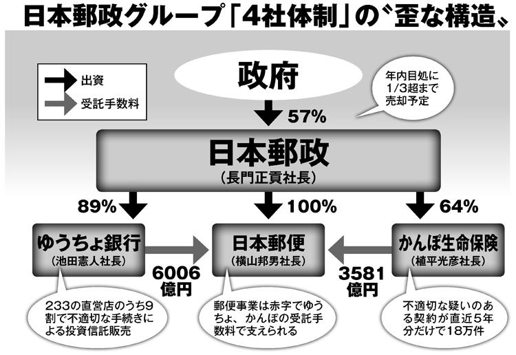 """日本郵政グループ「4社体制」の""""歪な構造"""""""