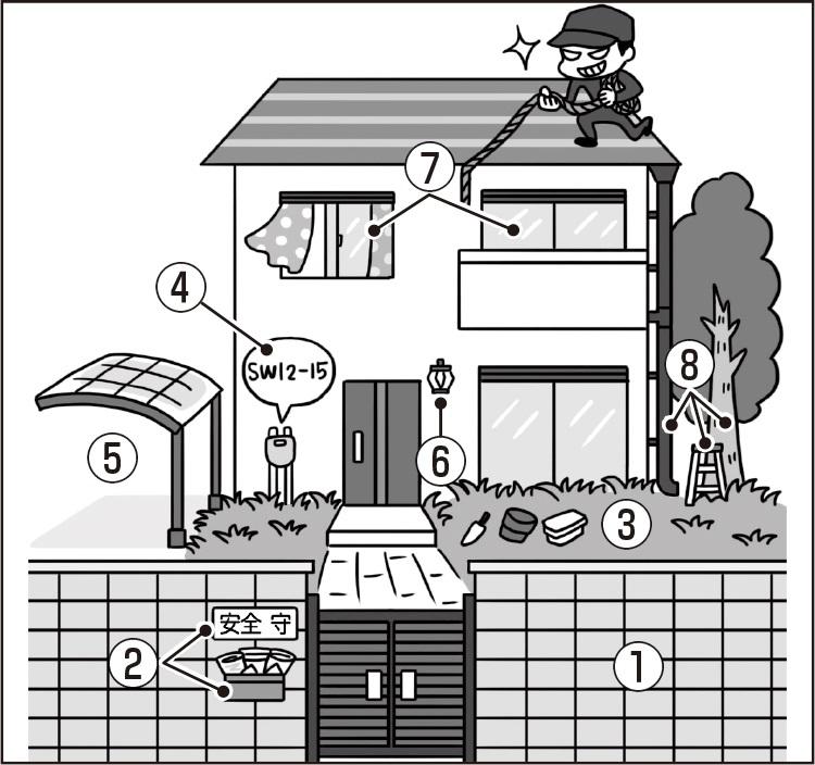 家の外の「空き巣対策」、これはダメ!
