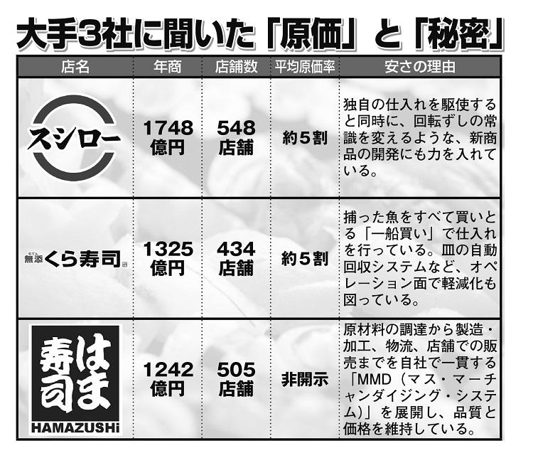 回転寿司大手3社に聞いた「原価」と「安さの秘密」