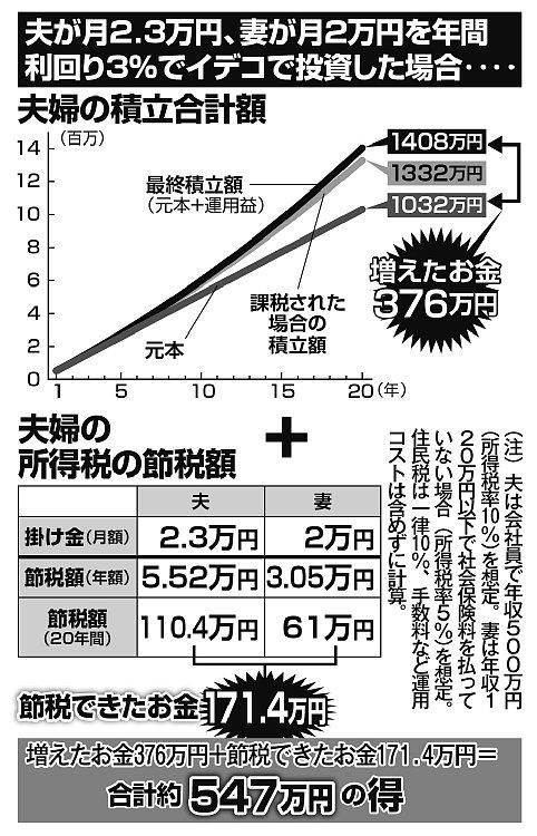 夫が月2.3万円、妻が月2万円を年間利回り3%でイデコで投資した場合