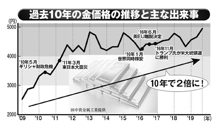 過去10年の金価格の推移と主な出来事