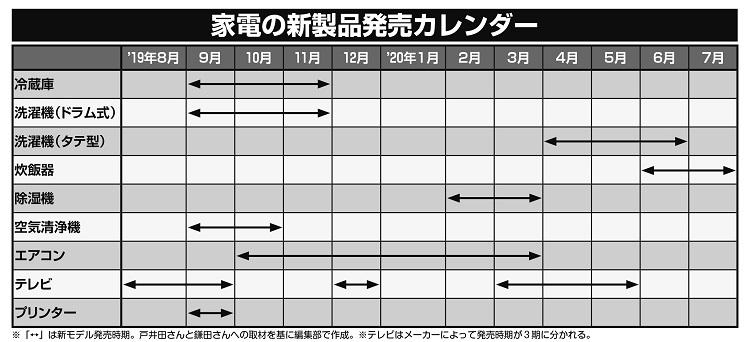 家電の新製品発売カレンダー