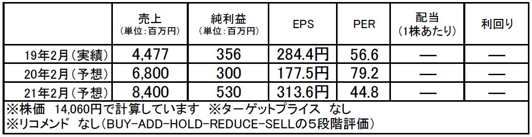 サーバーワークス(4434):市場平均予想(単位:百万円)