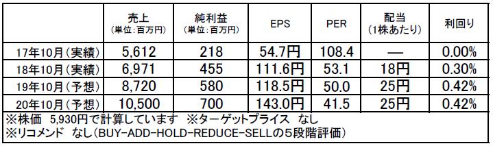 ギフト(9279):市場平均予想(単位:百万円)