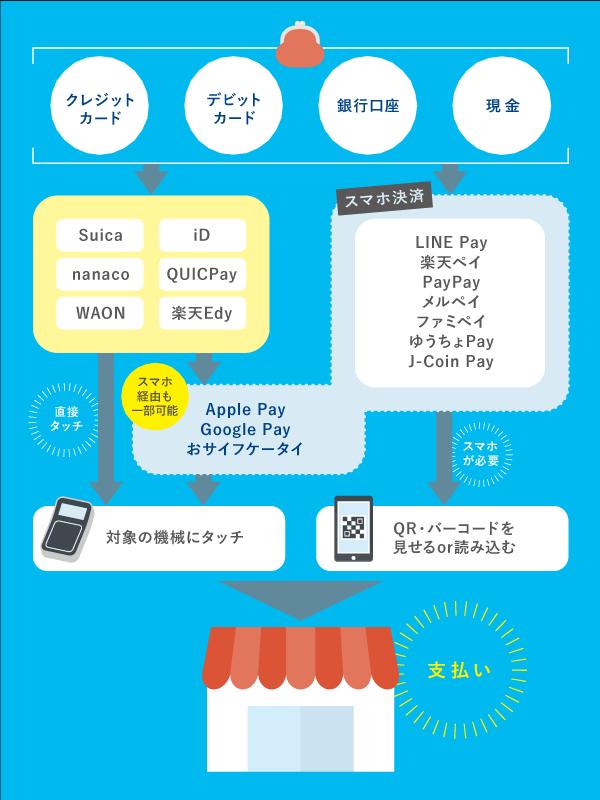 スマホ決済の種類をイラストで解説 Apple PayやGoogle Payは?