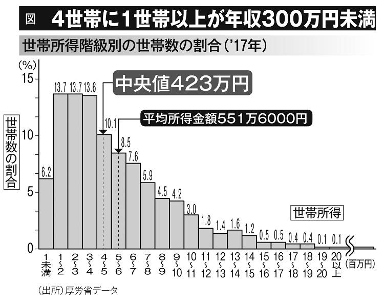 4世帯に1世帯以上が年収300万円未満(世帯別所得階級別の割合・2017年)