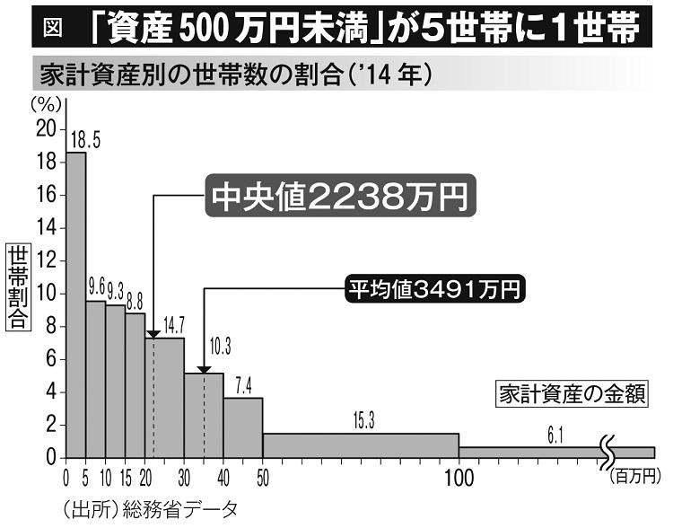 「資産500万円未満」が5世帯に1世帯(家計資産別の世帯数の割合・2014年)