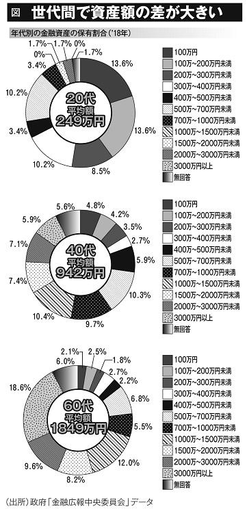 世帯感で資産額の差が大きい(年代別の金融資産の保有割合・2018年)