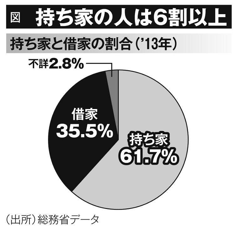 持ち家の人は6割以上(持ち家と借家の割合・2013年)