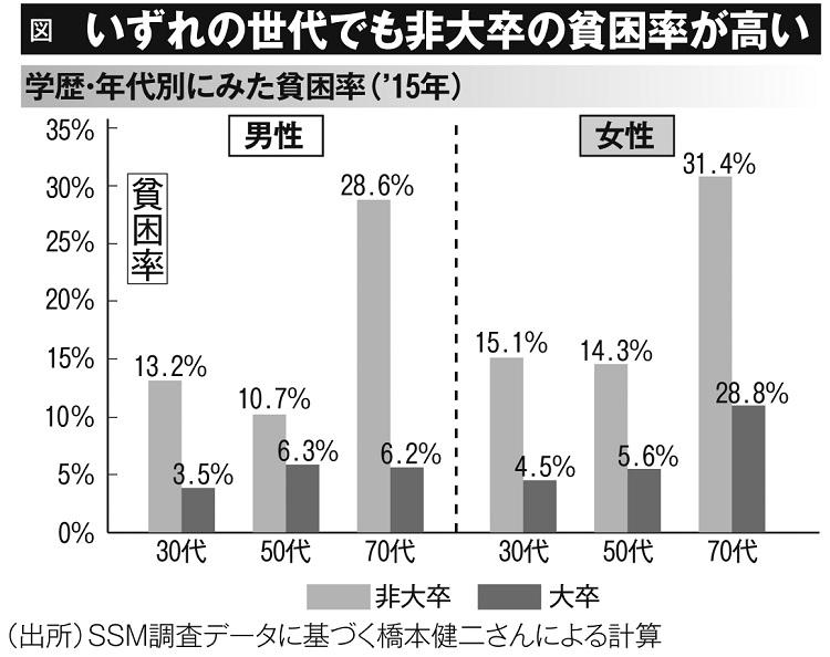 いずれの世代でも非大卒の貧困率が高い(学歴・年代別にみた貧困率・2015年)