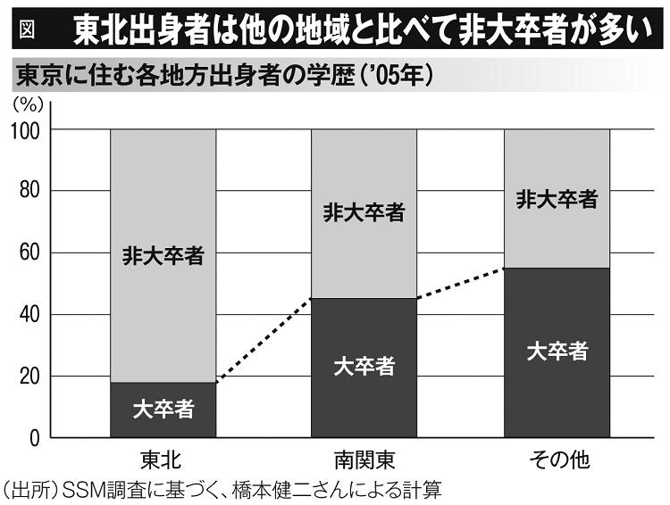 東北出身者は他の地域と比べて非大卒者が多い(東京に住む各地方出身者の学歴・2015年)