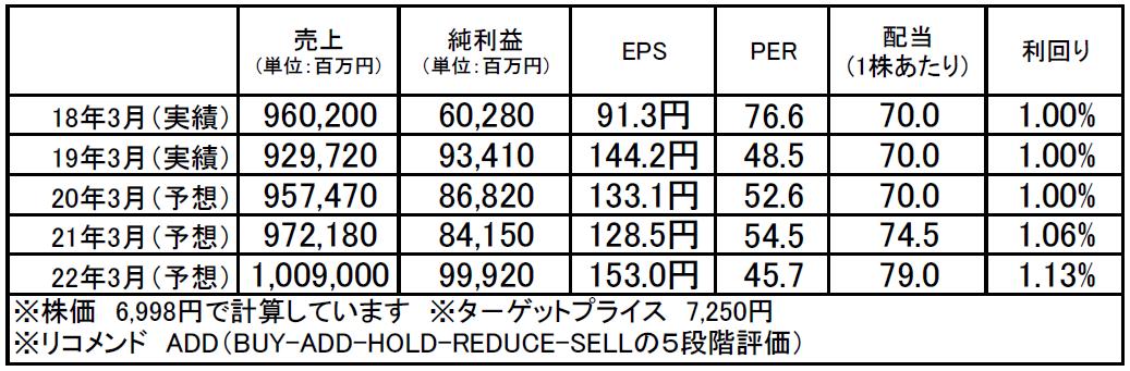 第一三共(4568):市場平均予想(単位:百万円)